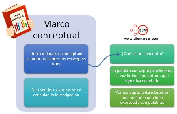 Marco conceptual – Metodología de la Investigación 0