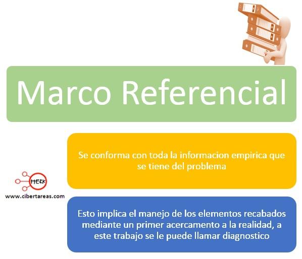 Marco referencial – Metodología de la Investigación 0