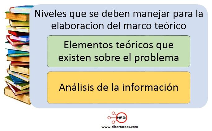 Marco Teórico – Metodología de la Investigación 0