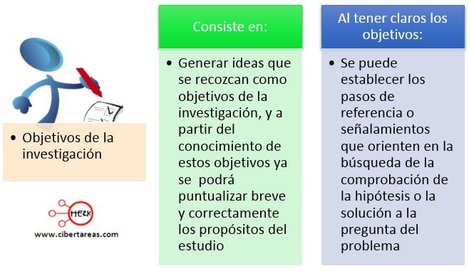 Objetivos de la investigación – Metodología de la investigación 0
