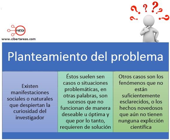 Planteamiento del problema – Metodología de la Investigación 0