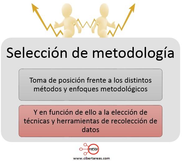 Selección de la metodología – Metodología de la Investigación 0