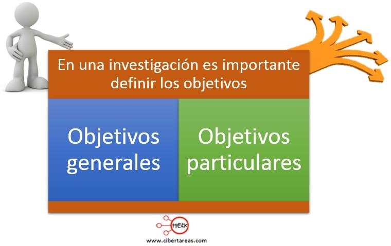 Objetivos de la investigación – Metodología de la investigación 1