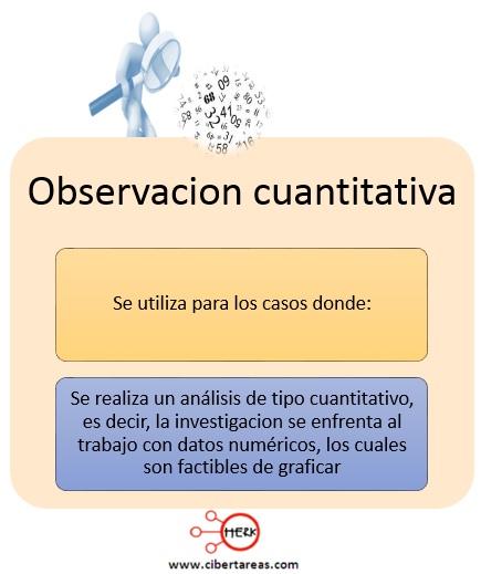 Técnicas de investigación, observación cuantitativa – Metodología de la Investigación 0