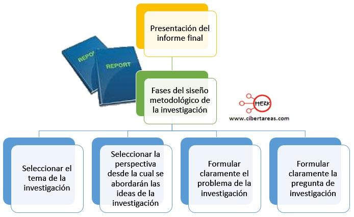 Presentación del informe final – Metodología de la investigación 0