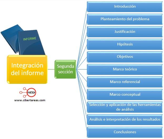 Integración del informe, segunda sección – Metodología de la Investigación 0