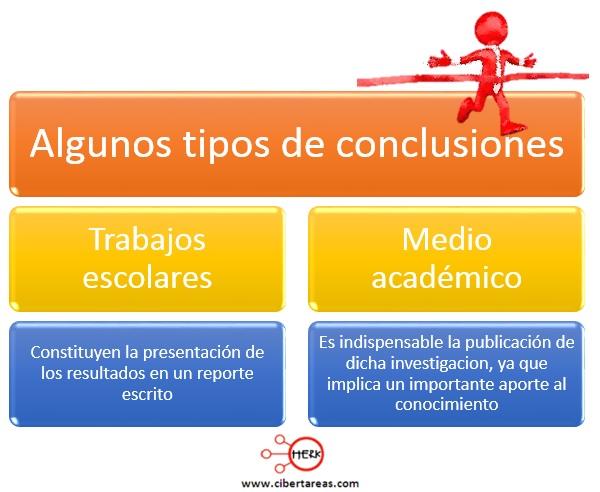 Definición de conclusiones de la investigación – Metodología de la Investigación 1