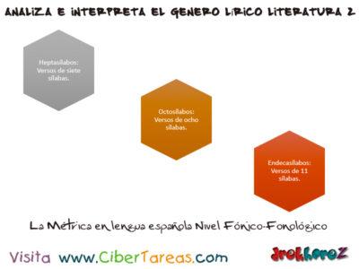 Métrica del Nivel Fónico Fonológico en los Textos Líricos – Analiza e Interpreta el Genero Lírico en Literatura 2 1