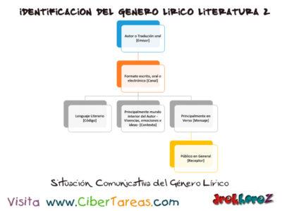Elementos Comunicativos – Identificación del Genero Lírico en Literatura 2 0