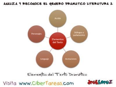 Elementos del Texto Dramático – Analiza y reconoce el género dramático en Literatura 2 0