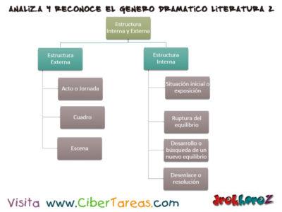 Estructura Interna y externa – Analizar e Interpretar el Genero Lírico en Literatura 2 0