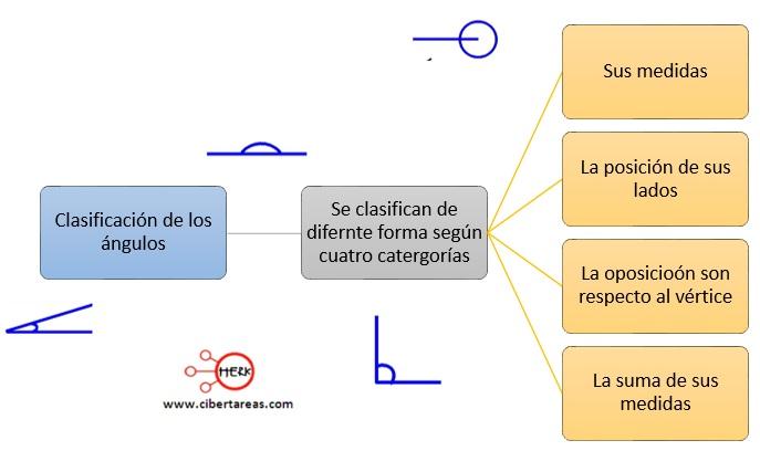 Clasificación de los ángulos – Matemáticas 2 0