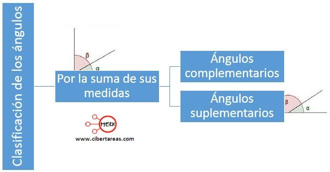 Suma de medidas de ángulos – Matemáticas 2 36