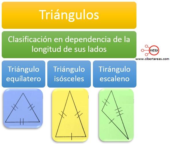 Clasificación de los triángulos según la longitud de sus lados – Matemáticas 2 0