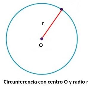 Definiciones, elementos del circulo y la circunferencia – Matemáticas 2 3