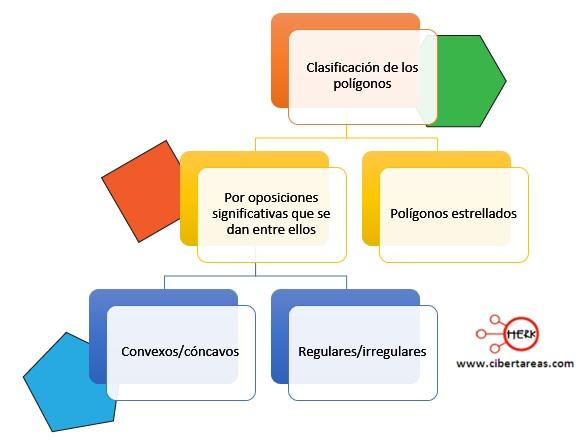 Clasificación de los polígonos – Matemáticas 2 0