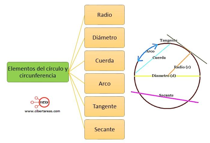 Definiciones, elementos del circulo y la circunferencia – Matemáticas 2 2