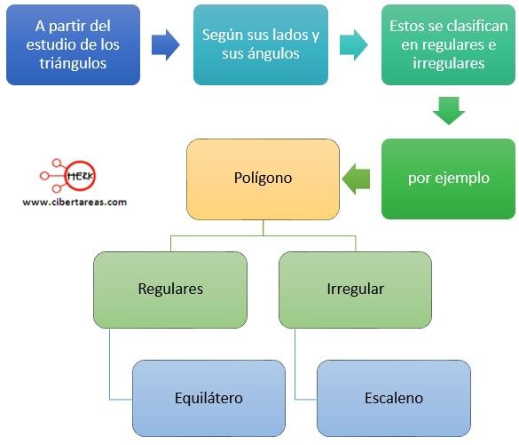 Polígonos regulares e irregulares – Matemáticas 2 0
