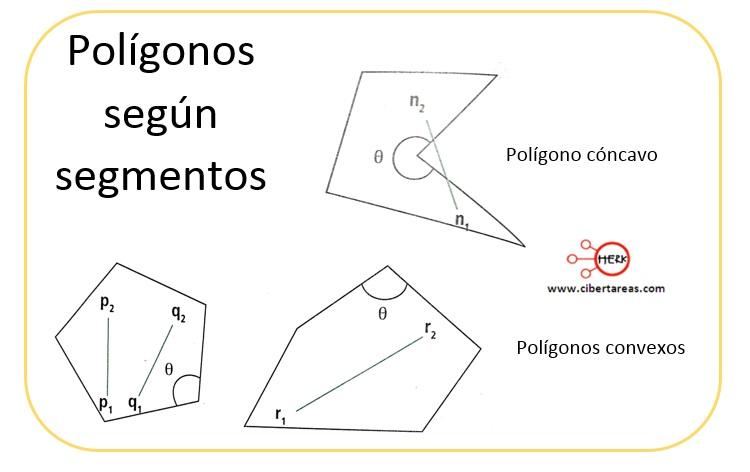 Polígonos conexos y cóncavos – Matemáticas 2 1