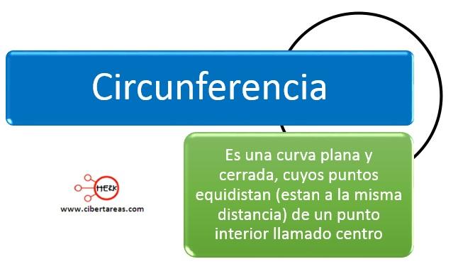 Definiciones, elementos del circulo y la circunferencia – Matemáticas 2 0