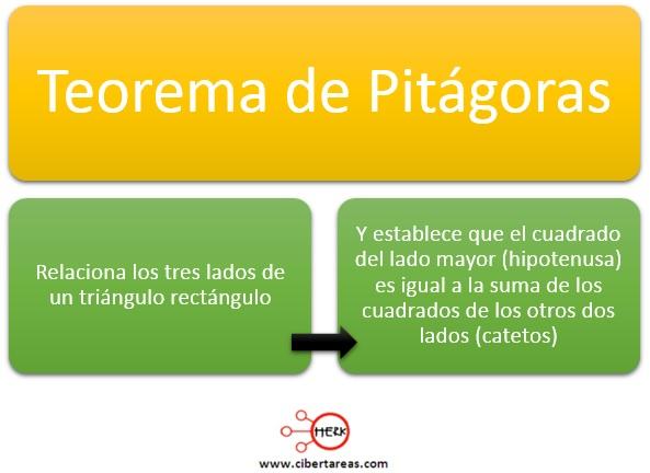 Teorema de Pitágoras – Matemáticas 2 0