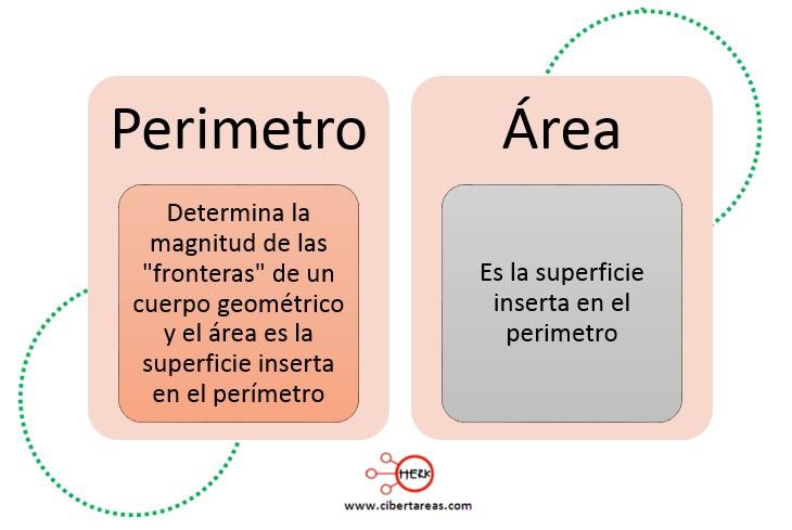 Perímetros y áreas – Matemáticas 2 0