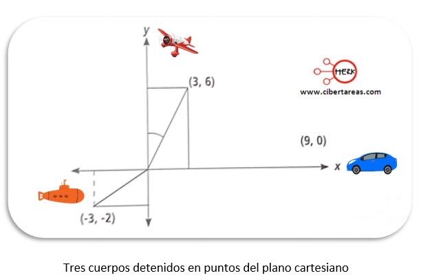 Signos y valores de las funciones trigonométricas – Matemáticas 2 0