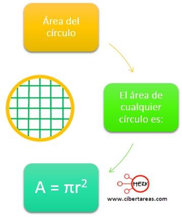 Área del circulo – Matemáticas 2 0
