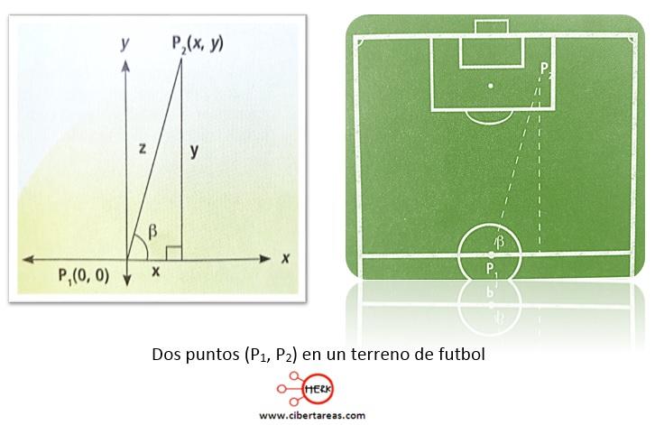 Funciones trigonométricas en el plano coordenado – Matemáticas 2 0