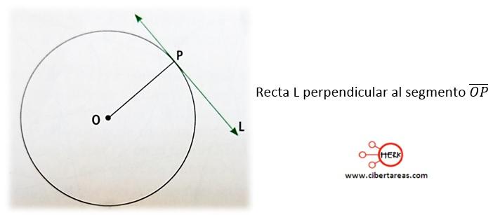 Rectas tangentes a un circulo – Matemáticas 2 1