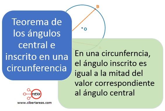 Teorema de los ángulos central e inscrito en una circunferencia – Matemáticas 2 0