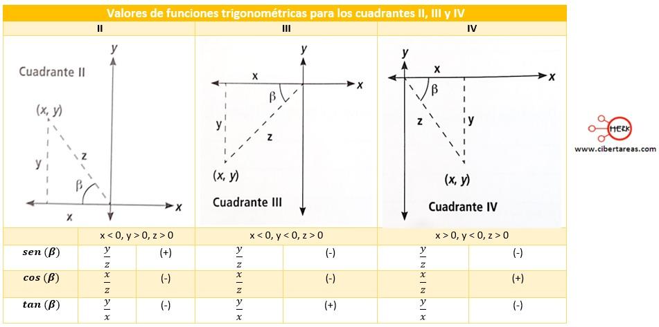 Signos y valores de las funciones trigonomtricas matemticas 2 esto en los cuadrantes ii iii iv ccuart Images