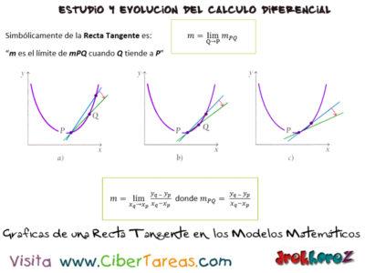 Definición de Tangente en los Modelos Matemáticos – El estudio del Cálculo y su evolución – Cálculo Diferencial 2