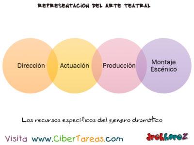 El Arte Teatral – Representación del Arte Teatral en  Literatura 2 0