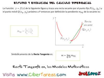 Definición de Tangente en los Modelos Matemáticos – El estudio del Cálculo y su evolución – Cálculo Diferencial 1