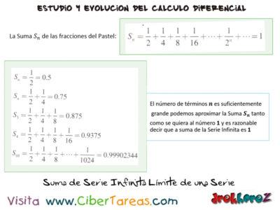 Suma de una Serie Infinita Limite de una Serie en los Modelos Matematicos Calculo Diferencial