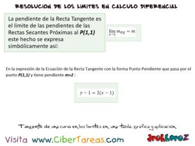 Tangente de una curva en los limites en una tabla, gráfica y aplicación – Cálculo Diferencial 1