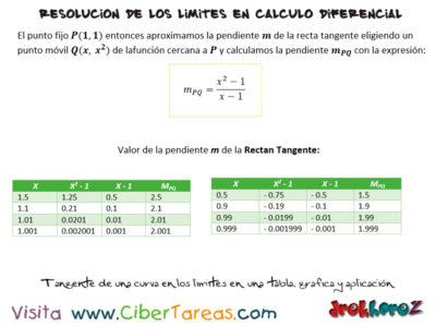 Tangente de una curva en los limites en una tabla, gráfica y aplicación – Cálculo Diferencial 0