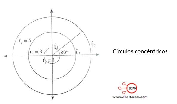 Funciones trigonométricas en el círculo unitario – Matemáticas 2 0