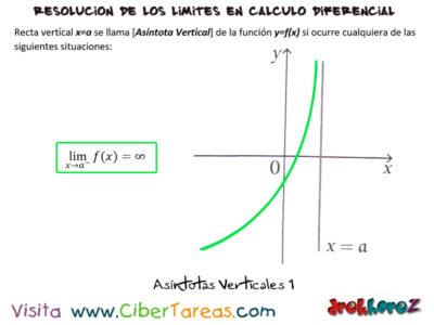 Asíntotas Verticales – Cálculo Diferencial 0
