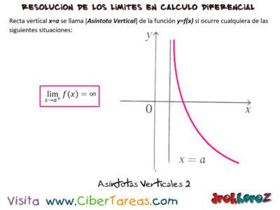 Asíntotas Verticales – Cálculo Diferencial 1