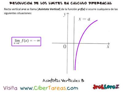 Asíntotas Verticales – Cálculo Diferencial 2