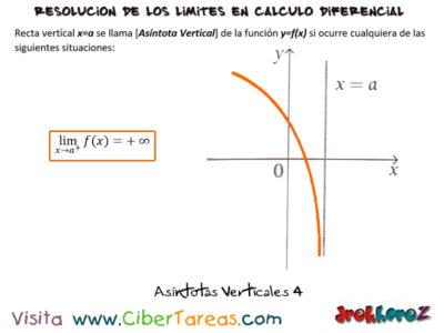 Asíntotas Verticales – Cálculo Diferencial 3