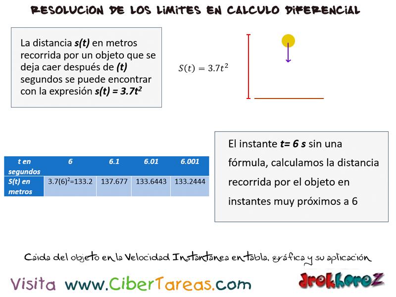 Velocidad instantánea en una tabla, gráfica y aplicación – Cálculo ...
