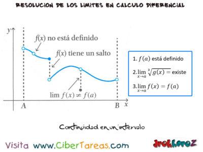 Continuidad en los Límites – Cálculo Diferencial 0