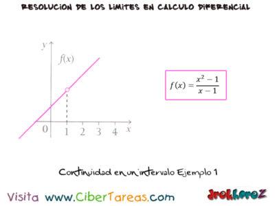 Continuidad en los Límites – Cálculo Diferencial 1