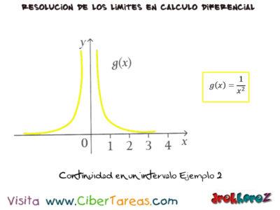 Continuidad en los Límites – Cálculo Diferencial 2