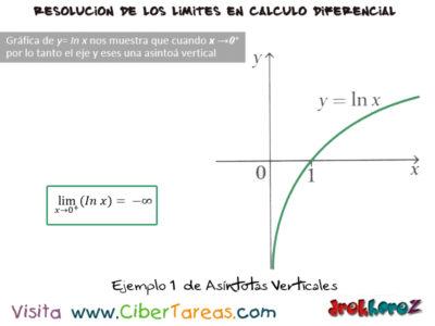 Asíntotas Verticales – Cálculo Diferencial 4