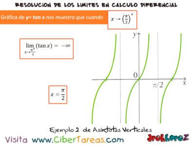 Asíntotas Verticales – Cálculo Diferencial 5