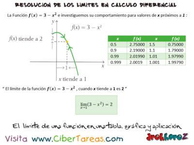 Limite de una Función en una tabla, gráfica y aplicación – Cálculo Diferencial 0